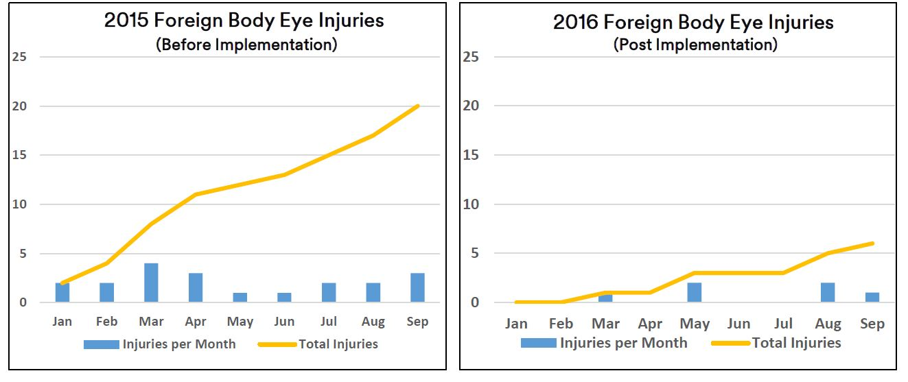 Eye Injury Statistics